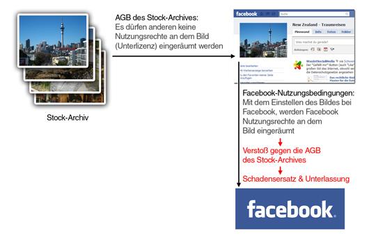 Urheberrechtsverletzung durch Verwendung von Stock-Fotos auf Facebook