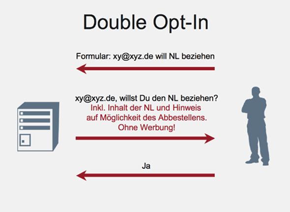 OLG München: Double-Opt-In-Bestätigungsemail ist Spam – Aber nicht, wenn Sie diese Checkliste beachten