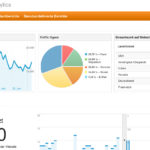 Teil 4 – Tracking, Targeting & Online Behavioral Marketing - Google Analytics
