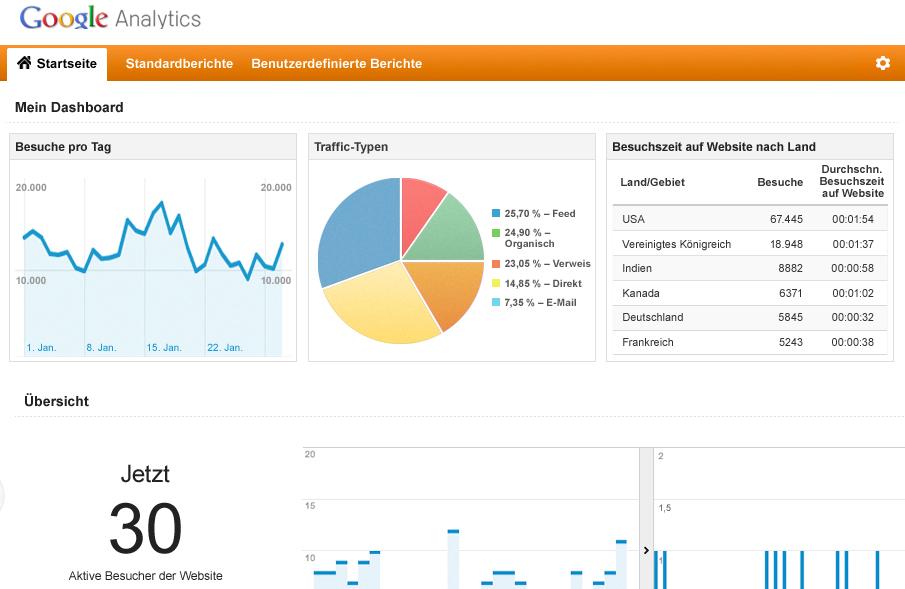 Google Analytics rechtssicher nutzen – Anleitung und Muster für Webmaster