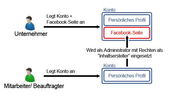 Beitragshinweis: Strategische Überlegungen vor dem Anlegen einer Facebookpräsenz – Teil 2 der rechtlichen Stolperfallen im Facebookmarketing bei Allfacebook.de