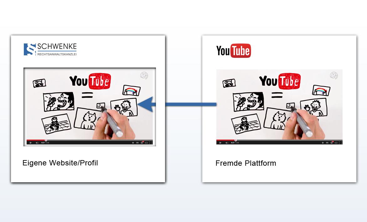 EuGH zu YouTube-Videos: Embedding stellt (grundsätzlich) keinen Rechtsverstoß dar